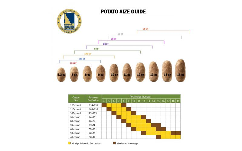 Idaho Potatoes #1 40 CT